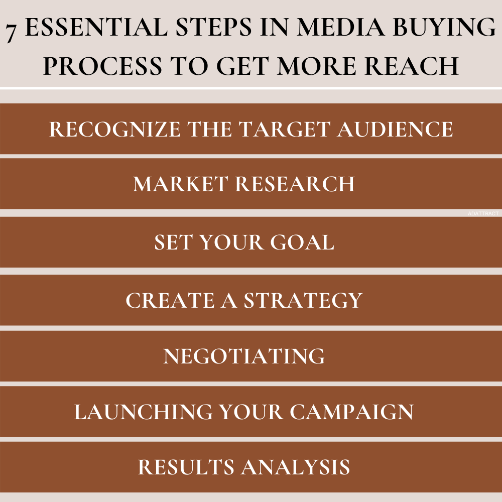 Essential Steps in Media Buying Process to Get More Reach