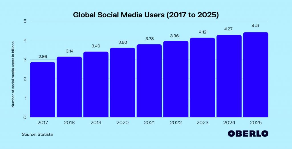 social media users worldwide in 2021